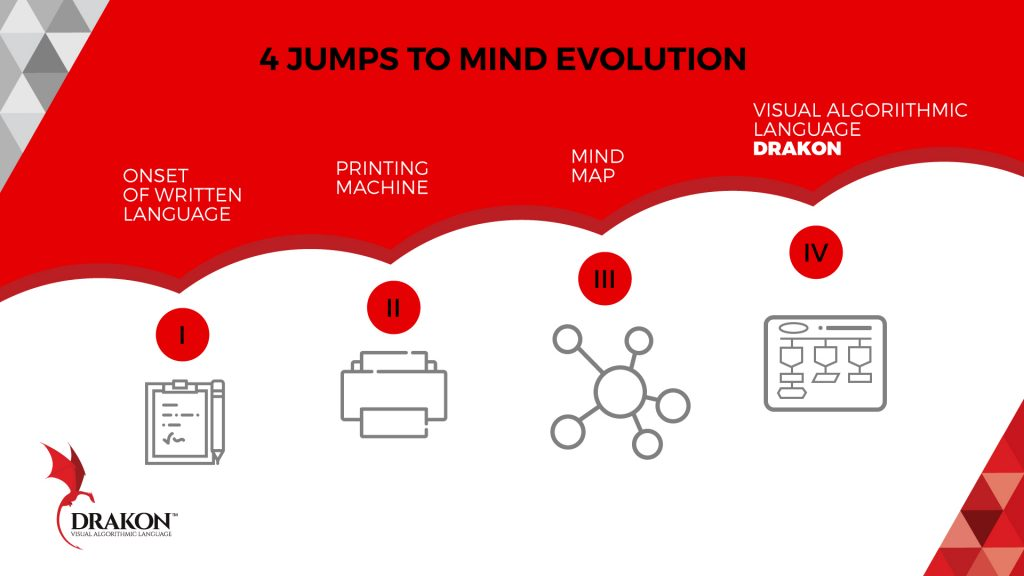 4 Jumps to evolution of the mind